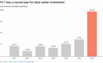 CBRE:2017年云计算和数据中心提供商共花费200亿美元购买服务器