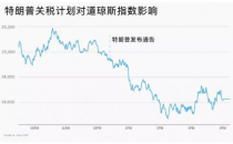 深度 | 中美贸易战对虚拟货币市场的影响和启示