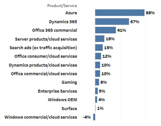 微软有望年内市值破万亿 公有云服务成业绩顶梁柱1