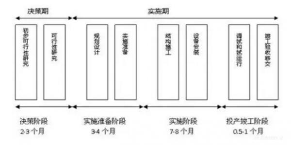 模块化数据中心设计标准