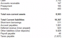 摩拜37亿美元卖身美团,挪用押金及供应商债务超10亿美元