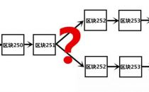 如何向菜鸟解释区块链?