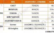 2020年中国人工智能发展前景预测