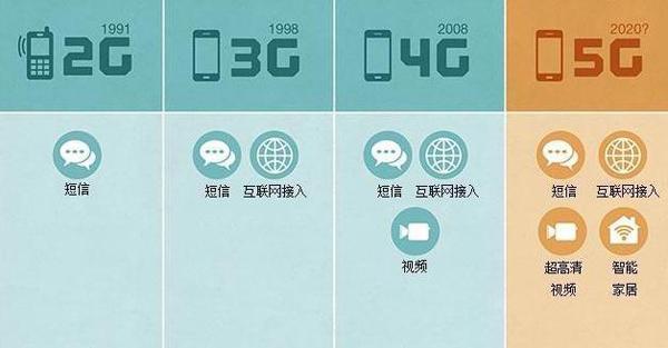 到第四代4g时代,电路交换将完全消失.
