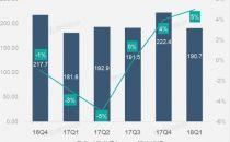 【财报图解】美元汇率疲软助IBM第一季营收持续恢复增长