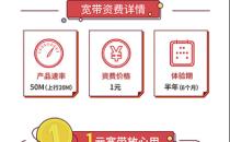 """上海联通推""""一元宽带"""":一元享半年50兆宽带"""