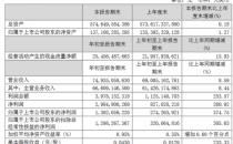 中国联通第一季度净利润13.02亿元 同比增长374.74%