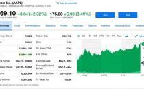 苹果第二财季净利润138.22亿美元 同比增长25%