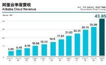 阿里云2018Q4:营收43.85亿元,同比增长103%