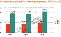 宽带联盟:中国联通3G/4G网速最快 中国移动4G网速最慢
