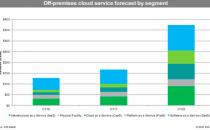 IHS:到2022年外部云服务将达到3740亿美元