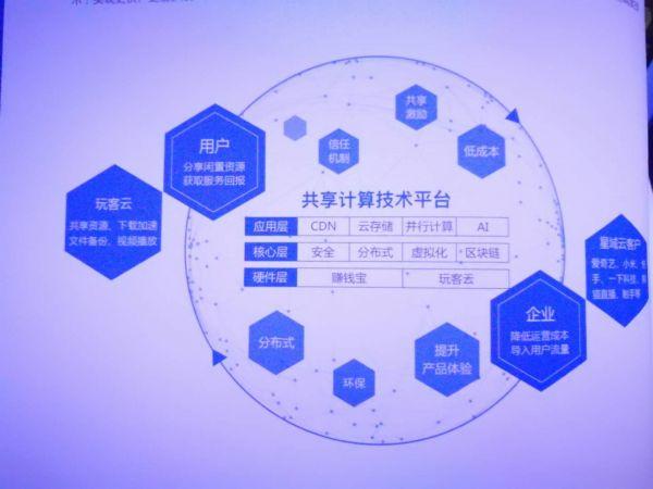 共享云计算技术平台