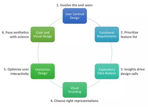 数据可视化项目中可能导致失败的六个关键点
