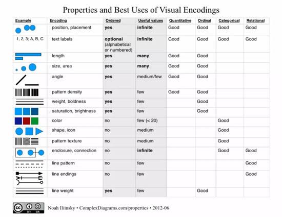编写的将数据类型映射成的可视化编码