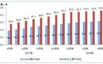 工信部:100M及以上固定宽带接入用户占比达47.1%
