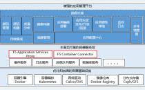 F5携手BoCloud博云,提供更安全、稳定的容器云平台