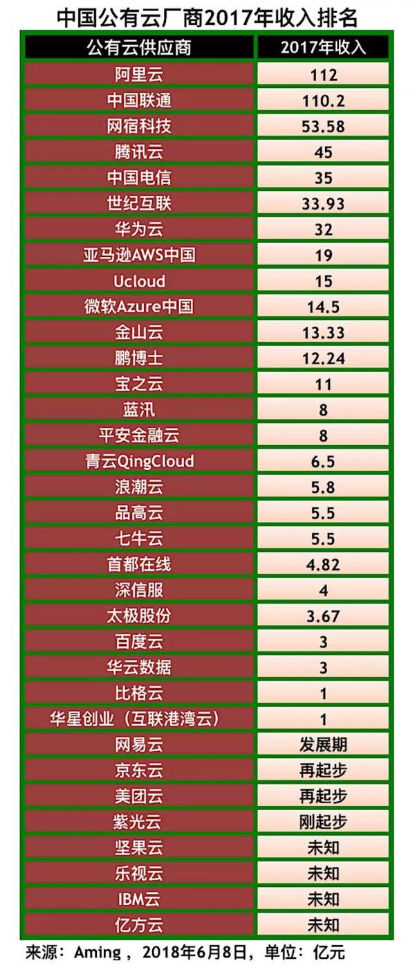 中国公有云厂商2017年收入利润综合排名1