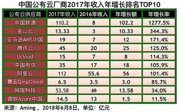 中国公有云厂商2017年收入利润综合排名4