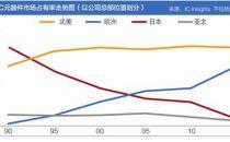 芯片国际棋局:全球半导体产业调查之日本篇