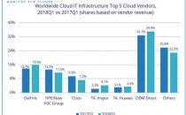 IDC:云IT基础设施收入同比增长45.5% 戴尔位列五大云供应商之首