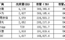 IDC:2018Q1浪潮存储领涨市场,居中国出货容量第一