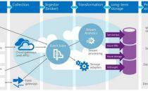 分析师:Azure已取代Windows成为微软新的增长点