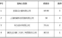 4788万!腾讯云中标上海交大公共基础服务设施云计算平台项目