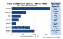 Azure和Google迎头追赶AWS 但贝佐斯对自家云计算相当信任