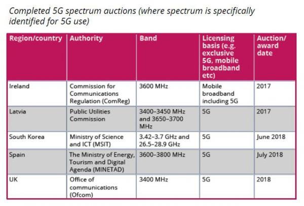 GSA-5G SPECTRUM