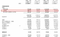 金山云2018年Q2营收达4.69亿元,同比增长54.2%