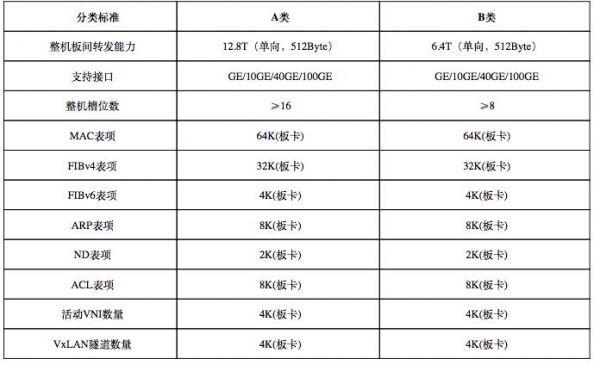 中国电信发布招标数据中心交换机公告:数量约为900台