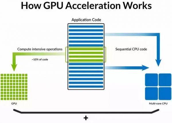 MATLAB代做|FPGA代做|simulink代做--大数据和机器学习AI芯片:GPU vs FP