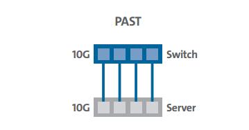 2020年数据中心要实现400G传输,10G到400G如何布线?