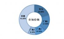 华为行级温控中国市场份额第一,持续领先