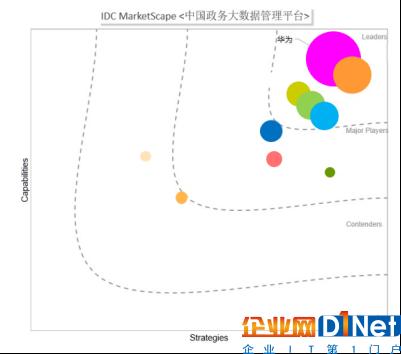 华为领跑中国政务大数据市场-朋友圈