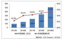 2018年公有云市场极速激增 IaaS市场保持强劲增长