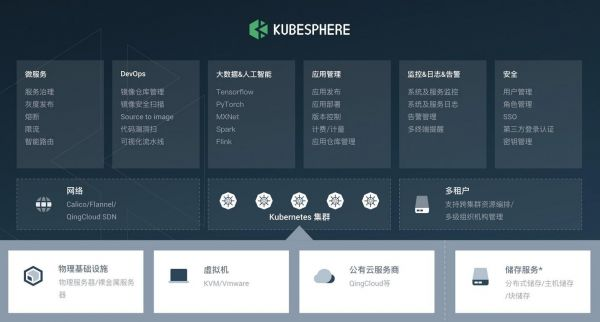青云云管平臺iFCloud、容器平臺KubeSphere獲可信云認證
