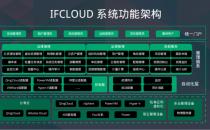 青云云管平台iFCloud、容器平台KubeSphere获可信云认证