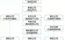 """武汉1.75亿元智慧城市项目烂尾,微软""""头胎""""失败"""