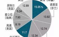 成功研发中国第二款5G芯片,中兴凤凰涅槃