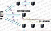 一文看懂:到底什么是CDN?