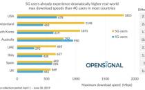 OpenSignal测试显示:5G网速最快的是美国