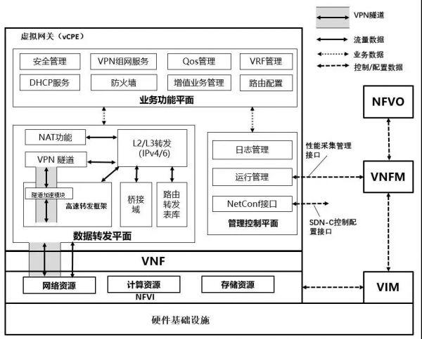 2019ODCC开放数据中心峰会亮点剧透之基于边缘平台的虚拟网关(vCPE)