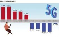 北京年底前5G基站超万 五环内基本覆盖