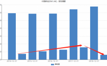 5G会是救星吗?流量红利消退 中国移动上半年净利润大降14.6%