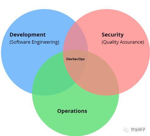 青藤云安全:DevSecOps发展与解决方案