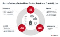 Fortinet扩展支持VMware NSX-T 提升软件定义数据中心和云安全性