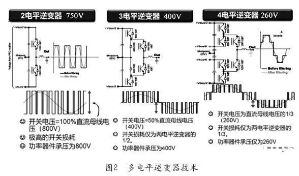 多电平逆变器技术(图2)