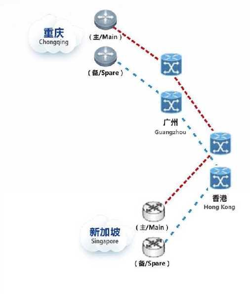 中新(重庆)国际互联网数据专用通道数据链路示意图