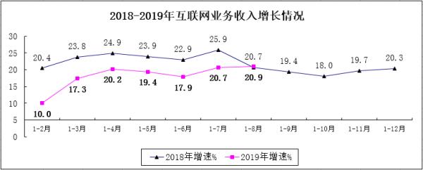 2018-2019年互联网业务收入增长清苦康